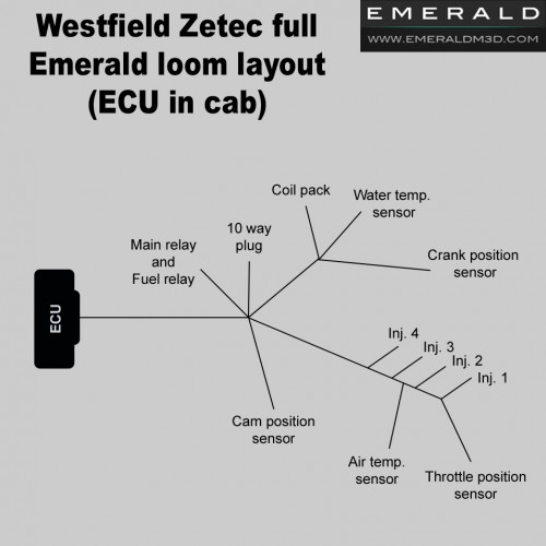 Full Westfield Zetec Wiring Harness Loom For Emerald Ecu
