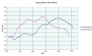 Jenvey 40 vs Emr 330